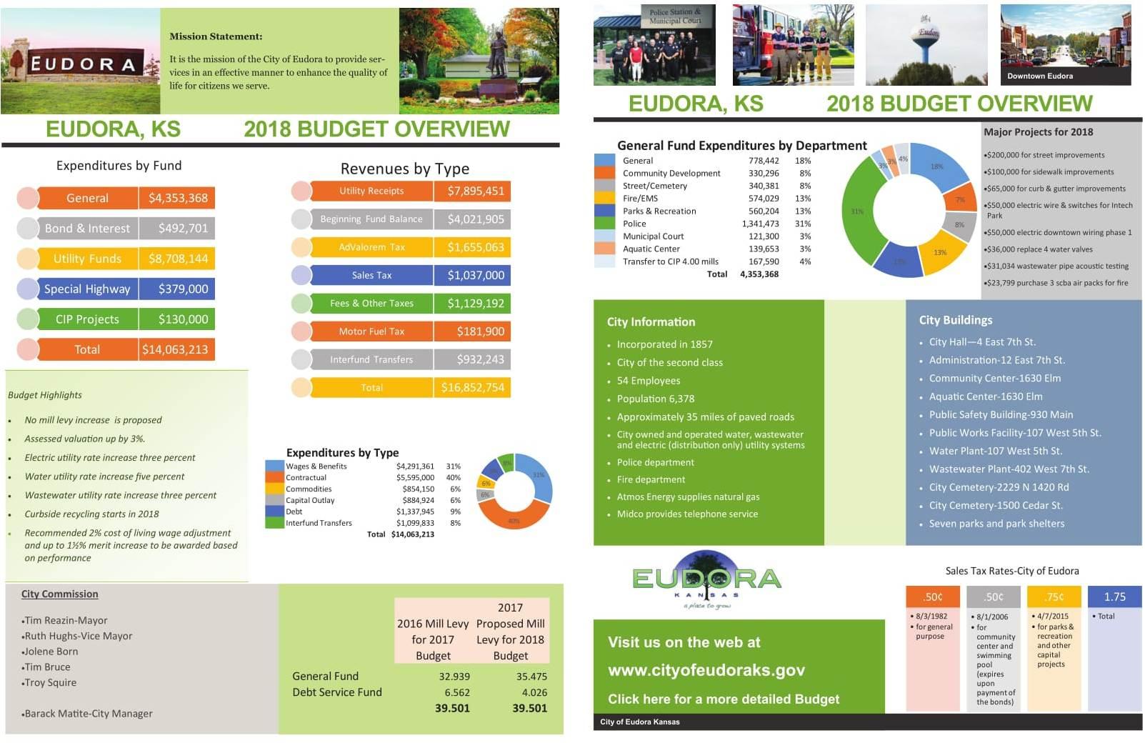 finance budget eudora ks official website